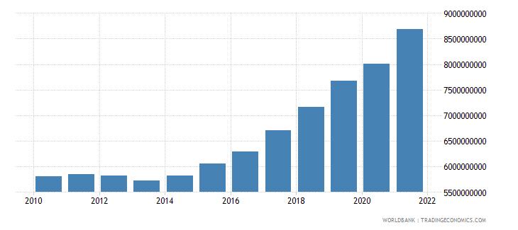 slovenia social contributions current lcu wb data