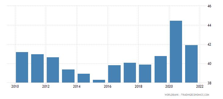 slovenia social contributions percent of revenue wb data