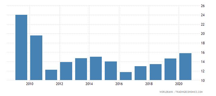slovenia stock market capitalization to gdp percent wb data