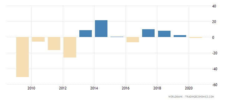 slovenia stock market return percent year on year wb data