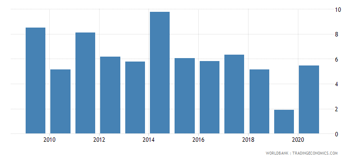 slovenia stock market turnover ratio percent wb data