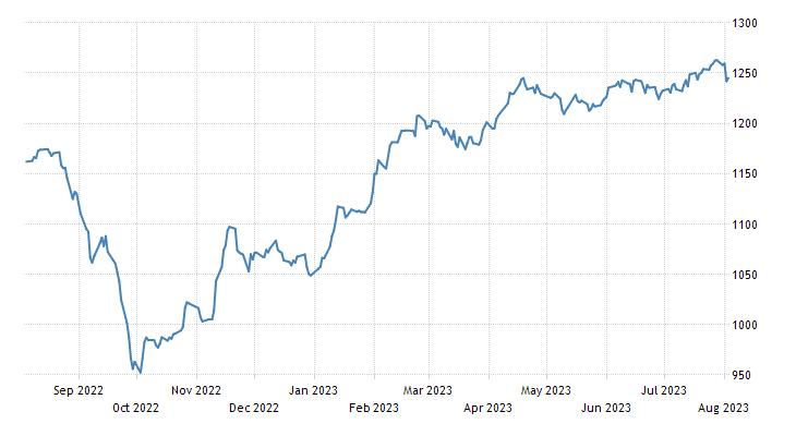 Slovenia Stock Market (SBITOP)