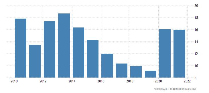 slovenia stock price volatility wb data
