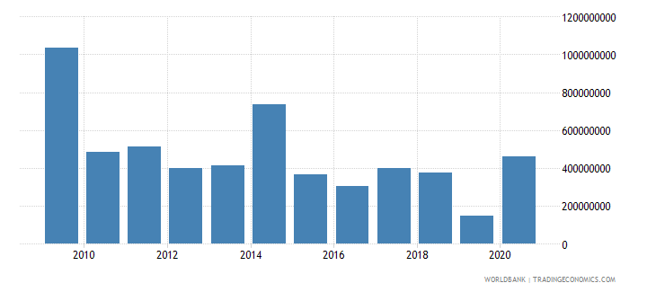 slovenia stocks traded total value us dollar wb data