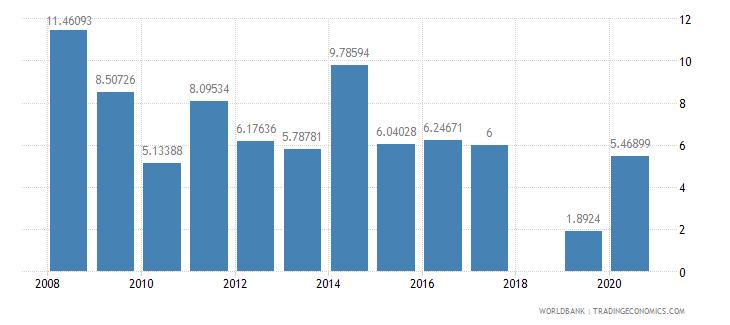 slovenia stocks traded turnover ratio percent wb data