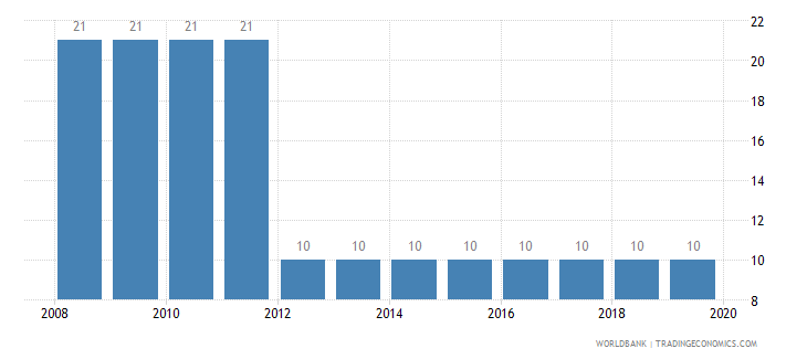 slovenia tax payments number wb data
