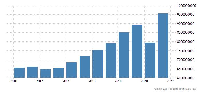 slovenia tax revenue current lcu wb data