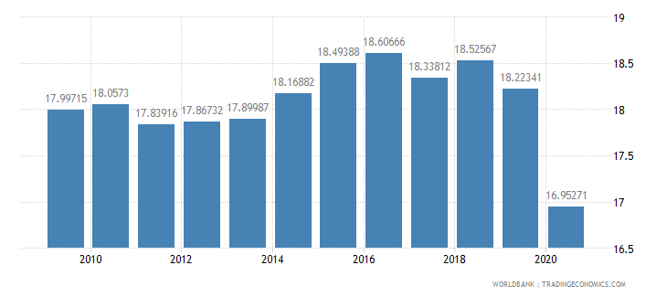slovenia tax revenue percent of gdp wb data