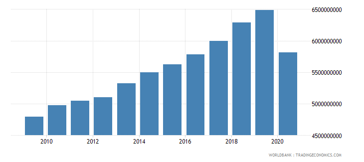 slovenia taxes on goods and services current lcu wb data