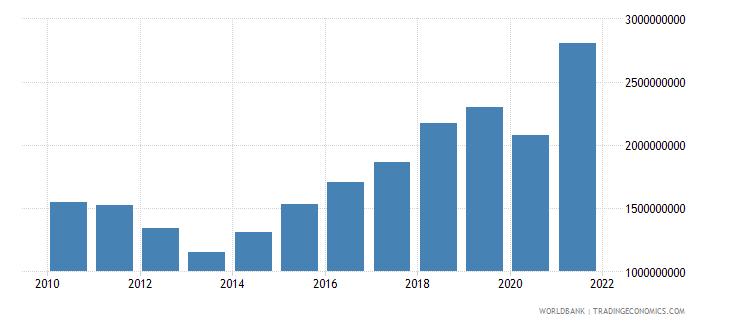 slovenia taxes on income profits and capital gains current lcu wb data