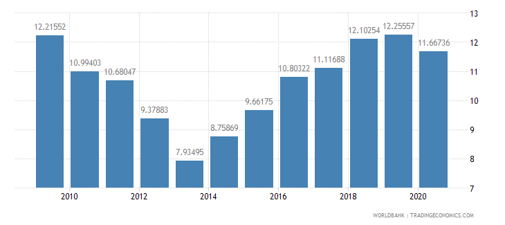 slovenia taxes on income profits and capital gains percent of revenue wb data