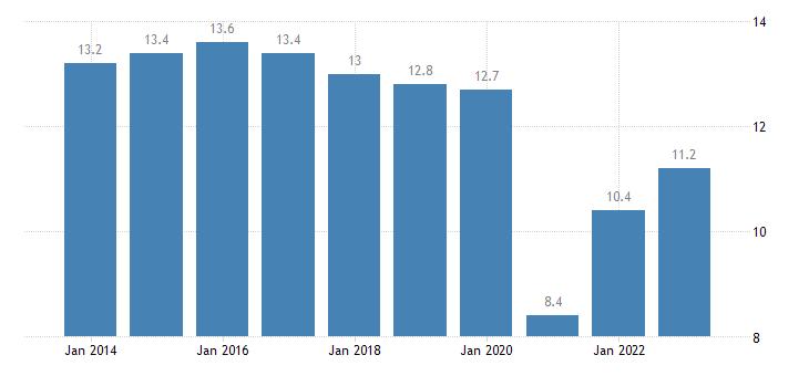 slovenia taxes on production imports less subsidies eurostat data