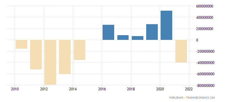 slovenia terms of trade adjustment constant lcu wb data