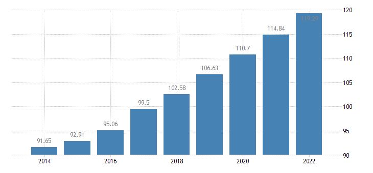 slovenia the real gross disposable income of households per capita idx 2008 eurostat data