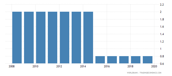 slovenia time to resolve insolvency years wb data