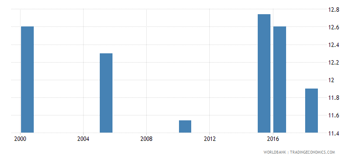 slovenia total alcohol consumption per capita liters of pure alcohol projected estimates 15 years of age wb data