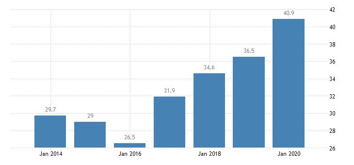 slovenia total financial sector liabilities central bank eurostat data