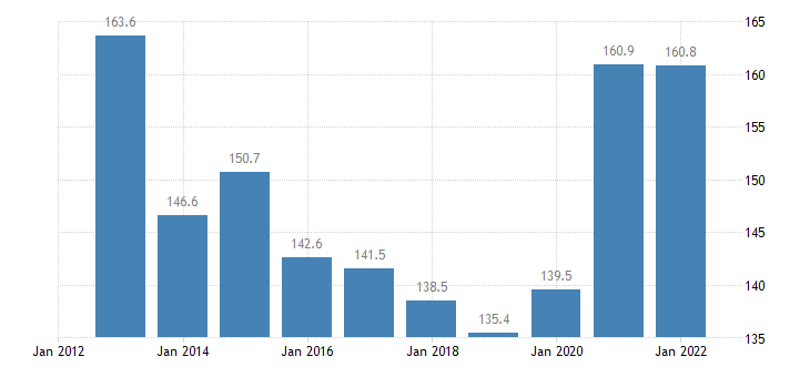slovenia total financial sector liabilities consolidated eurostat data