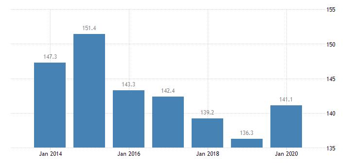 slovenia total financial sector liabilities financial corporations eurostat data