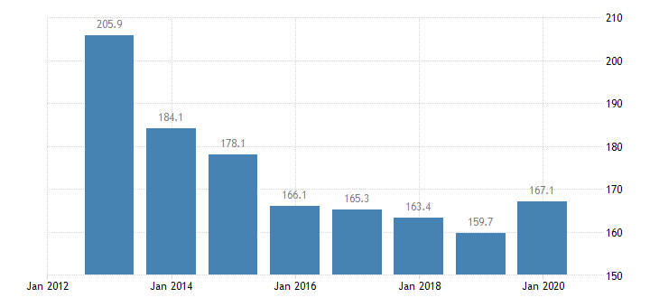 slovenia total financial sector liabilities financial corporations non consolidated eurostat data