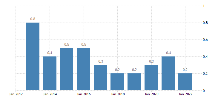 slovenia total financial sector liabilities financial derivatives employee stock options eurostat data