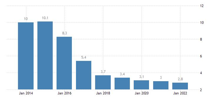 slovenia total financial sector liabilities loans eurostat data