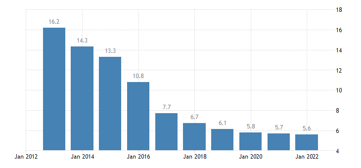 slovenia total financial sector liabilities loans non consolidated eurostat data
