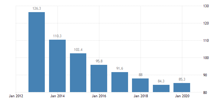 slovenia total financial sector liabilities monetary financial institutions other than central bank non consolidated eurostat data