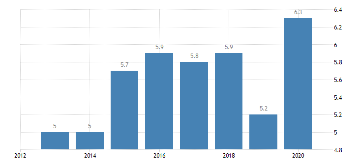 slovenia total financial sector liabilities non mmf investment funds eurostat data