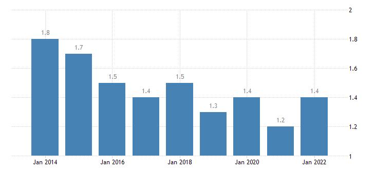 slovenia total financial sector liabilities other accounts receivable payable eurostat data