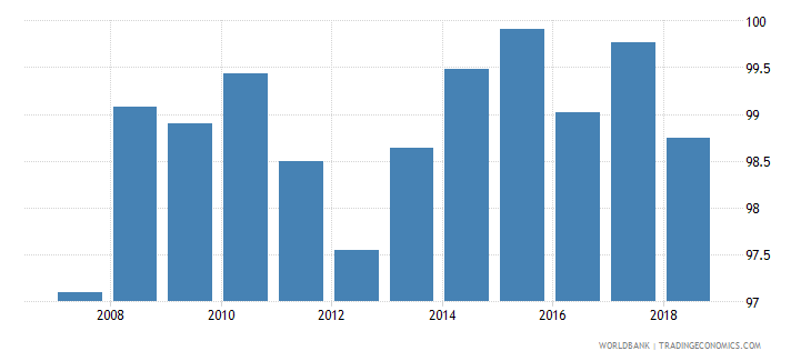 slovenia total net enrolment rate lower secondary female percent wb data
