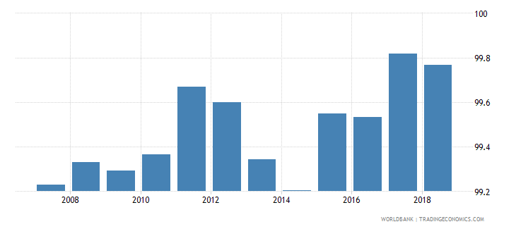 slovenia total net enrolment rate primary both sexes percent wb data