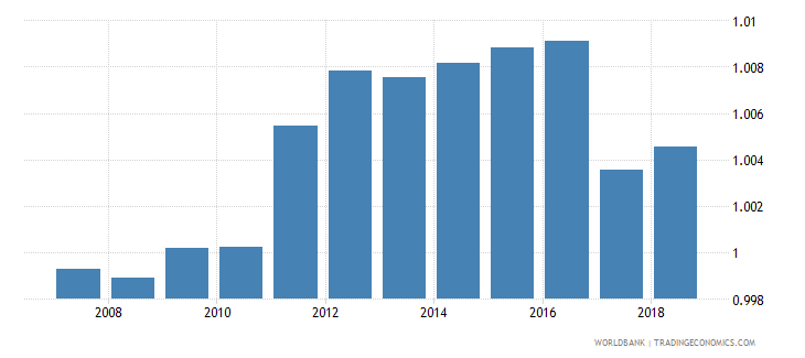 slovenia total net enrolment rate primary gender parity index gpi wb data