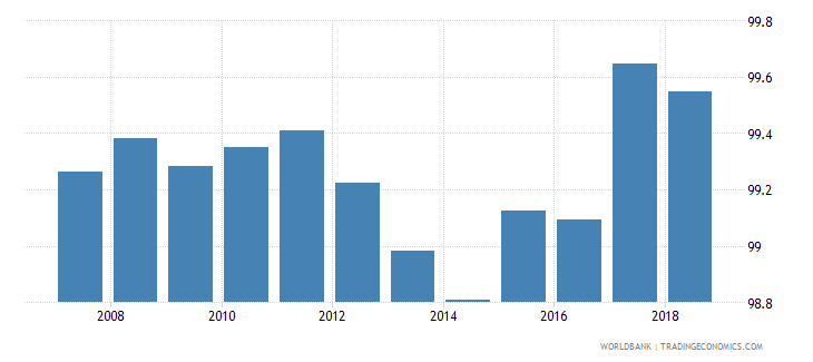 slovenia total net enrolment rate primary male percent wb data