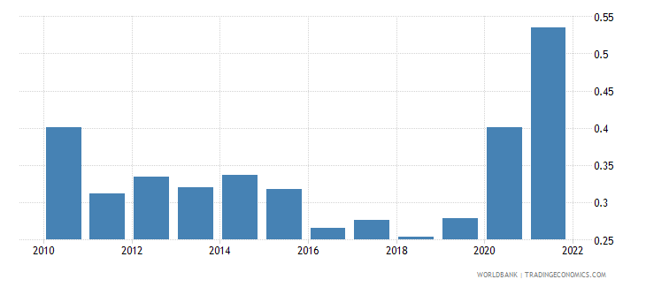 slovenia total reserves in months of imports wb data
