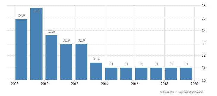 slovenia total tax rate percent of profit wb data