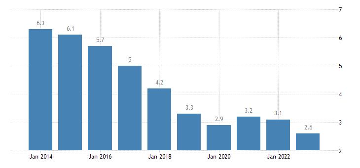 slovenia total unemployment rate eurostat data