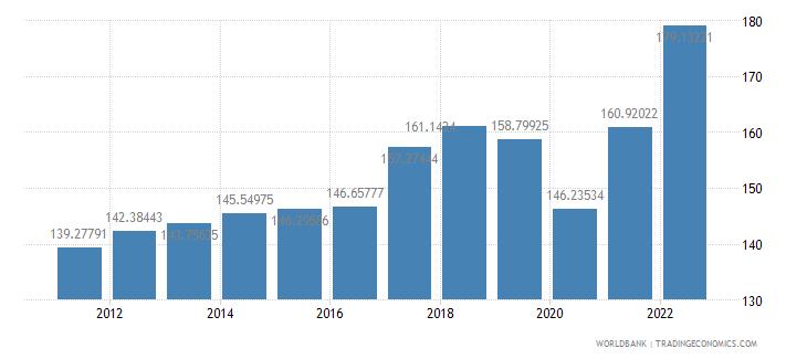 slovenia trade percent of gdp wb data
