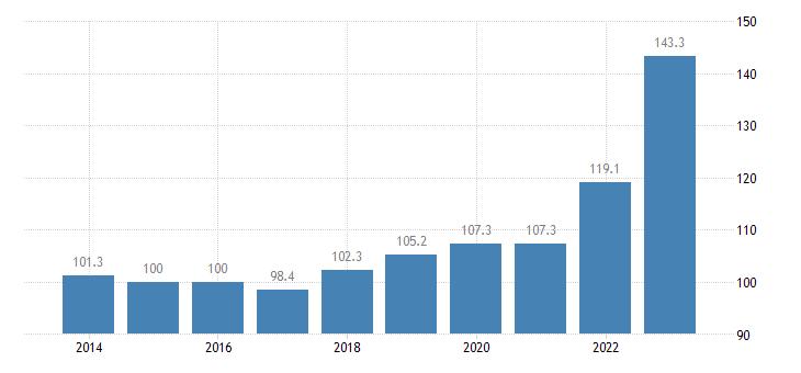 slovenia trade unit value indices export unit value idx 2015 100 eurostat data