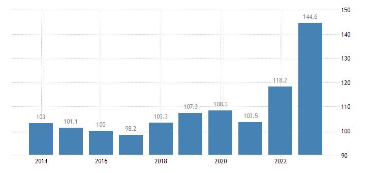 slovenia trade unit value indices import unit value idx 2015 100 eurostat data