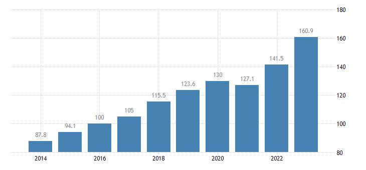 slovenia trade volume indices export volume idx 2015 100 eurostat data