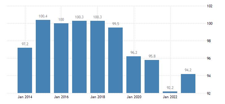 slovenia trade volume indices volume ratio export import eurostat data
