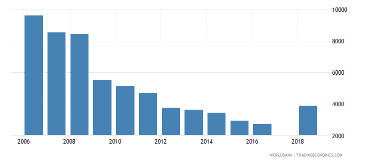 slovenia trademark applications nonresident by count wb data