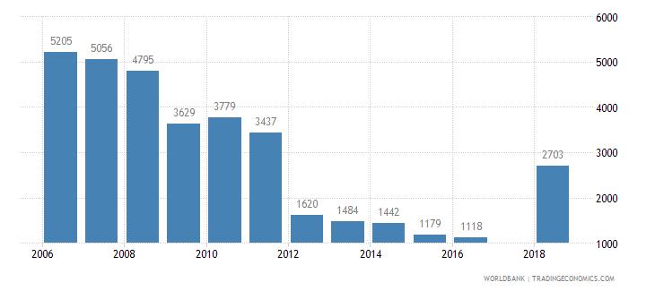 slovenia trademark applications total wb data