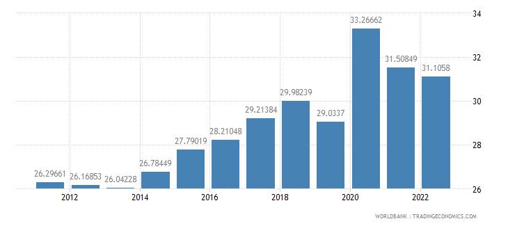 slovenia transport services percent of service exports bop wb data