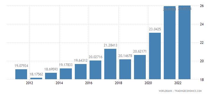slovenia transport services percent of service imports bop wb data