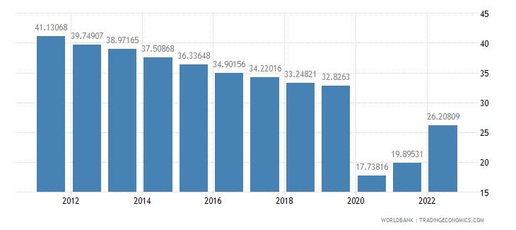 slovenia travel services percent of service exports bop wb data