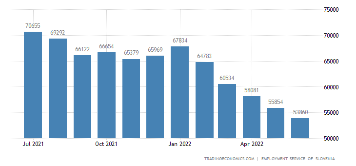 Slovenia Unemployed Persons