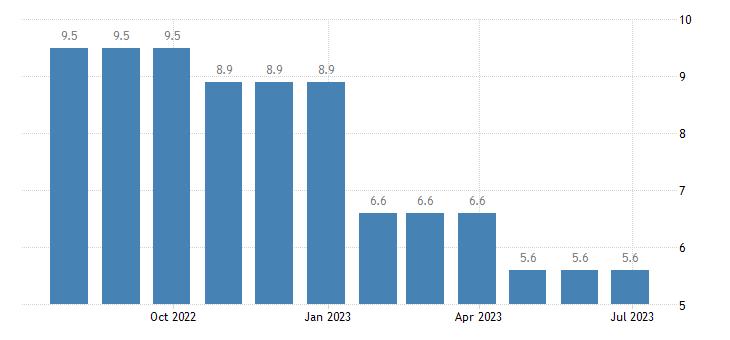 slovenia unemployment less than 25 years eurostat data