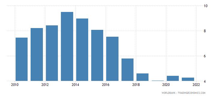 slovenia unemployment male percent of male labor force national estimate wb data